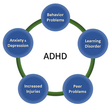 untreated adhd symptoms can persists through adulthood Potential adhd adults should seek diagnosis adhd in adults but the realization that adhd often persists into adulthood has only come over the last few decades the impairment from both the core symptoms and associated features of adhd can range from mild to severe in its impact on.